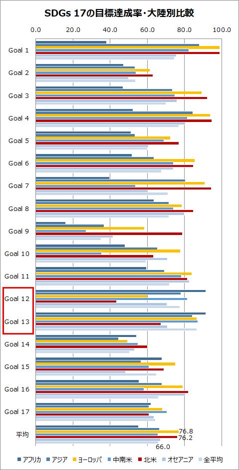 SDGs 17の目標達成率・大陸別比較