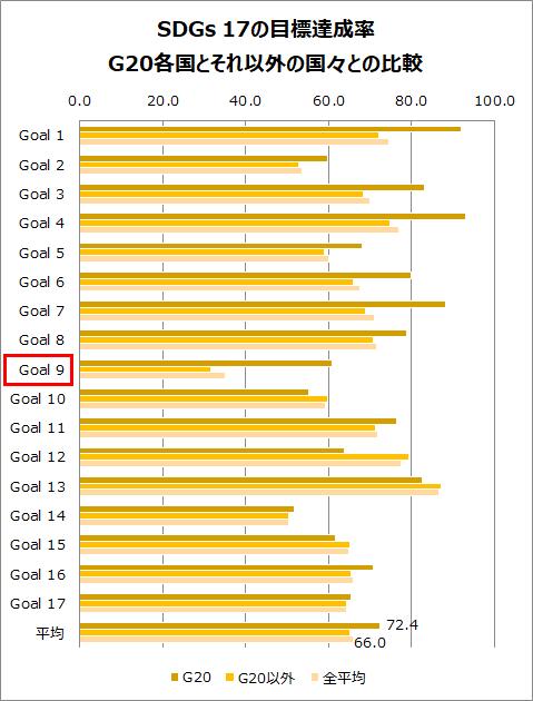 SDGs 17の目標達成率・G20各国とそれ以外の国々との比較
