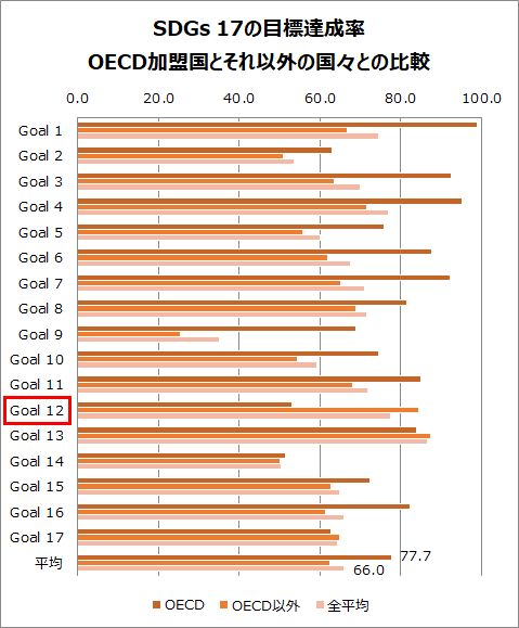 SDGs 17の目標達成率・OECD加盟国とそれ以外の国々との比較