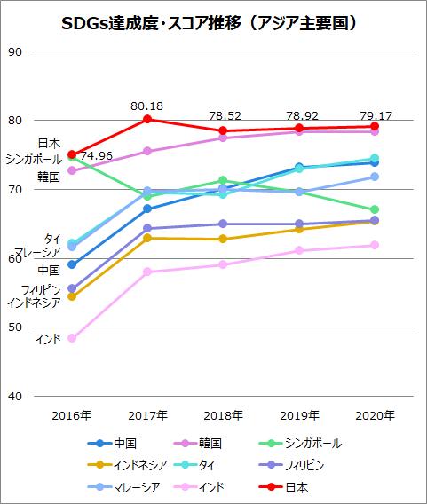 SDGs達成度・スコア推移(アジア主要国)