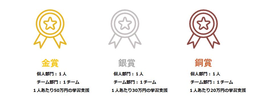 概要 change maker awards 高校生による探究 発信 実現のための英語